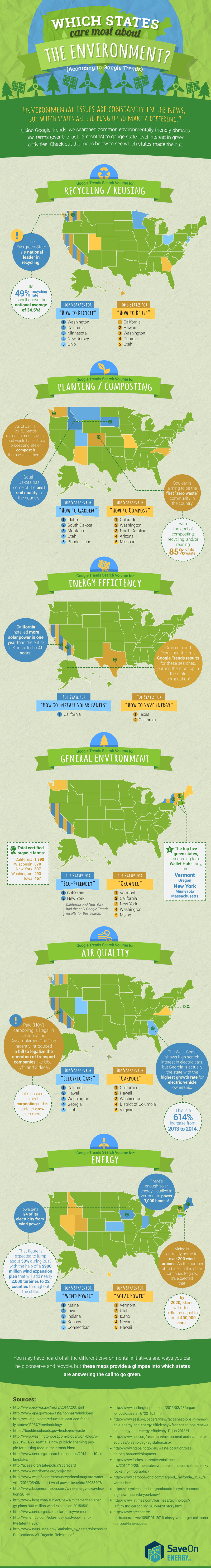 which states care about the planet infographic